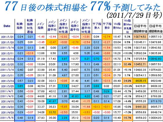 77日後の株式相場を77%予測してみた(2011/7/29日号)の紹介画像