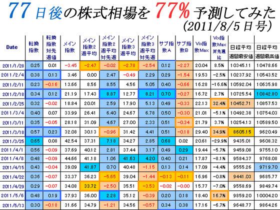 77日後の株式相場を77%予測してみた(2011/8/5日号)の紹介画像
